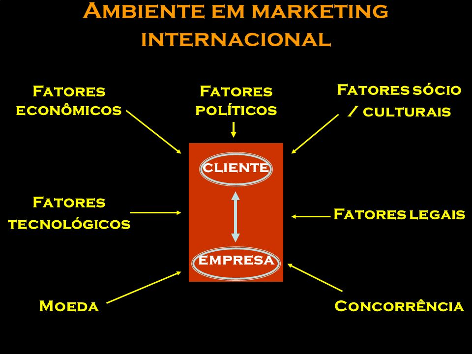 Ambiente em marketing internacional