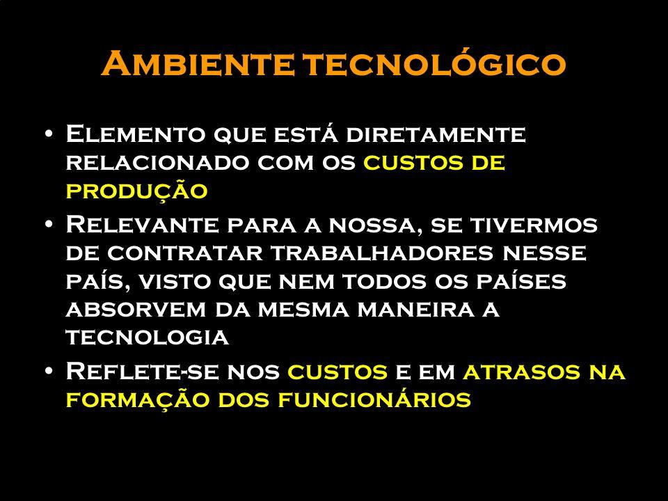 Ambiente tecnológicoElemento que está diretamente relacionado com os custos de produção.