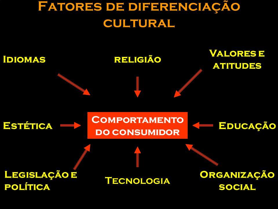 Fatores de diferenciação cultural