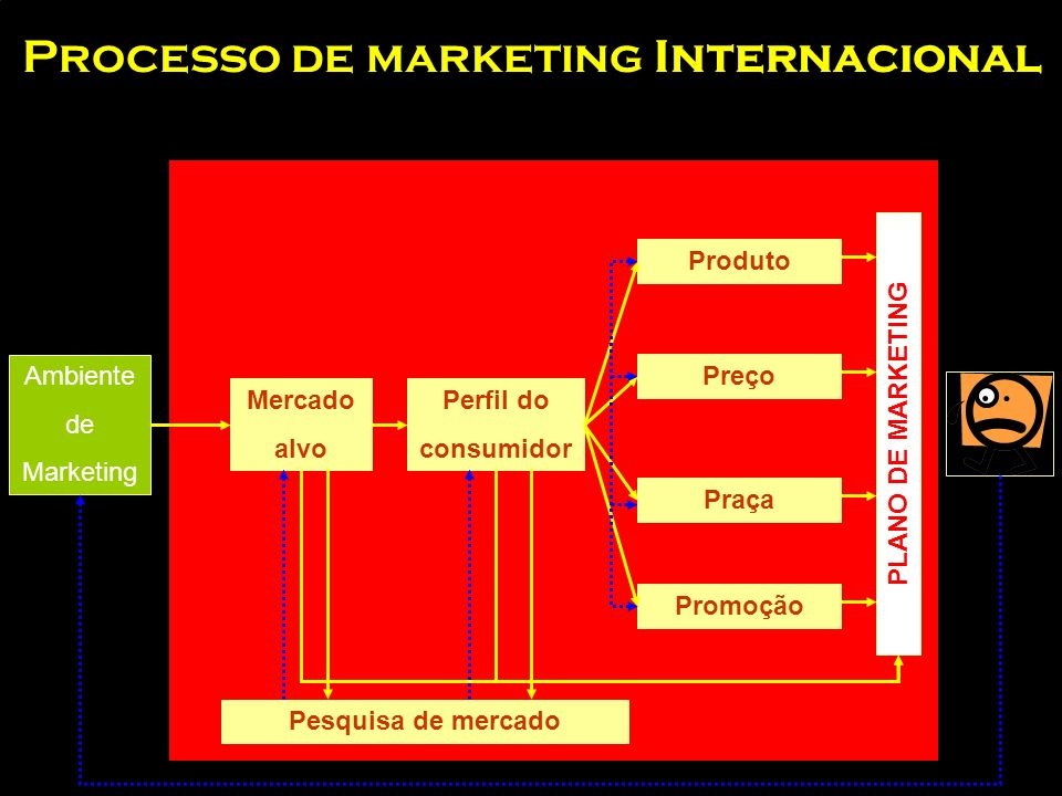Processo de marketing Internacional