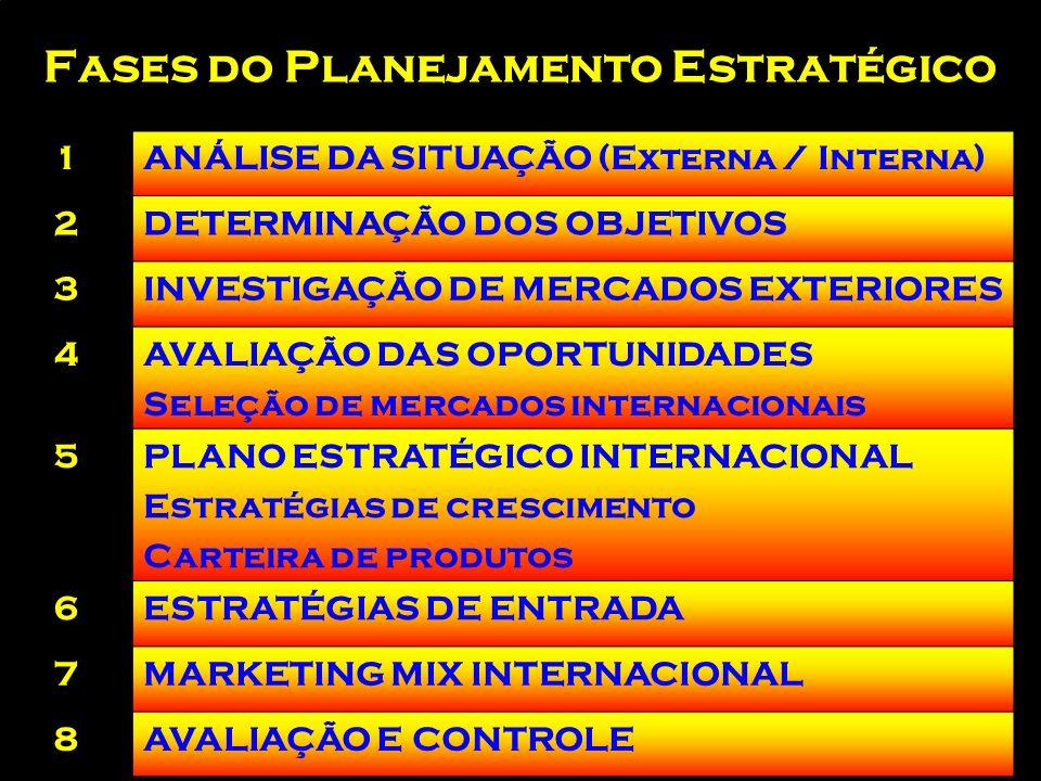 Fases do Planejamento Estratégico