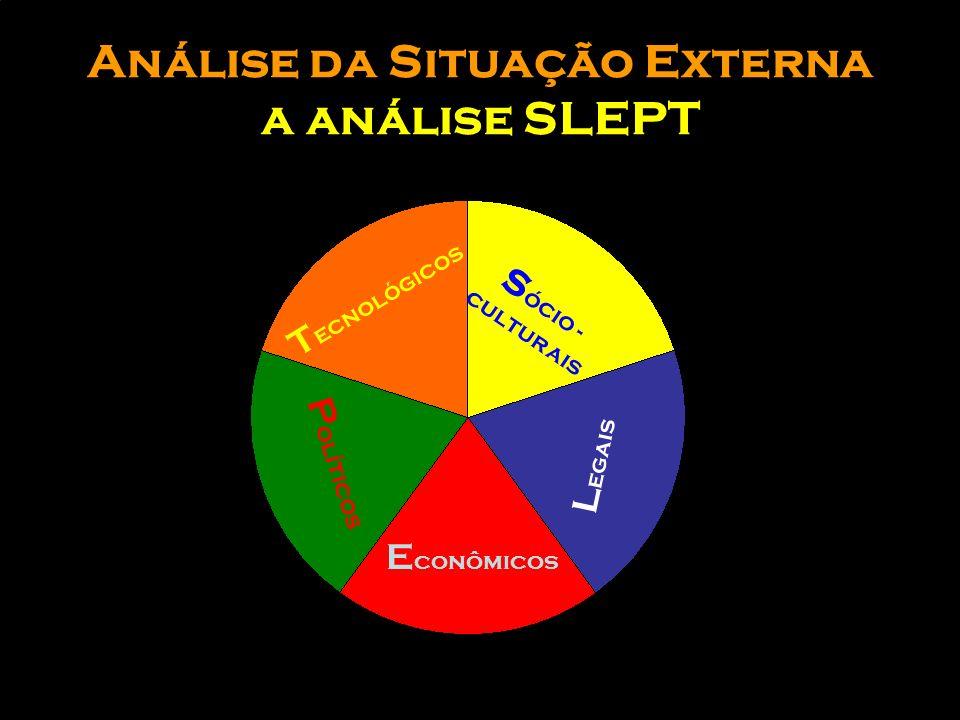 Análise da Situação Externa a análise SLEPT