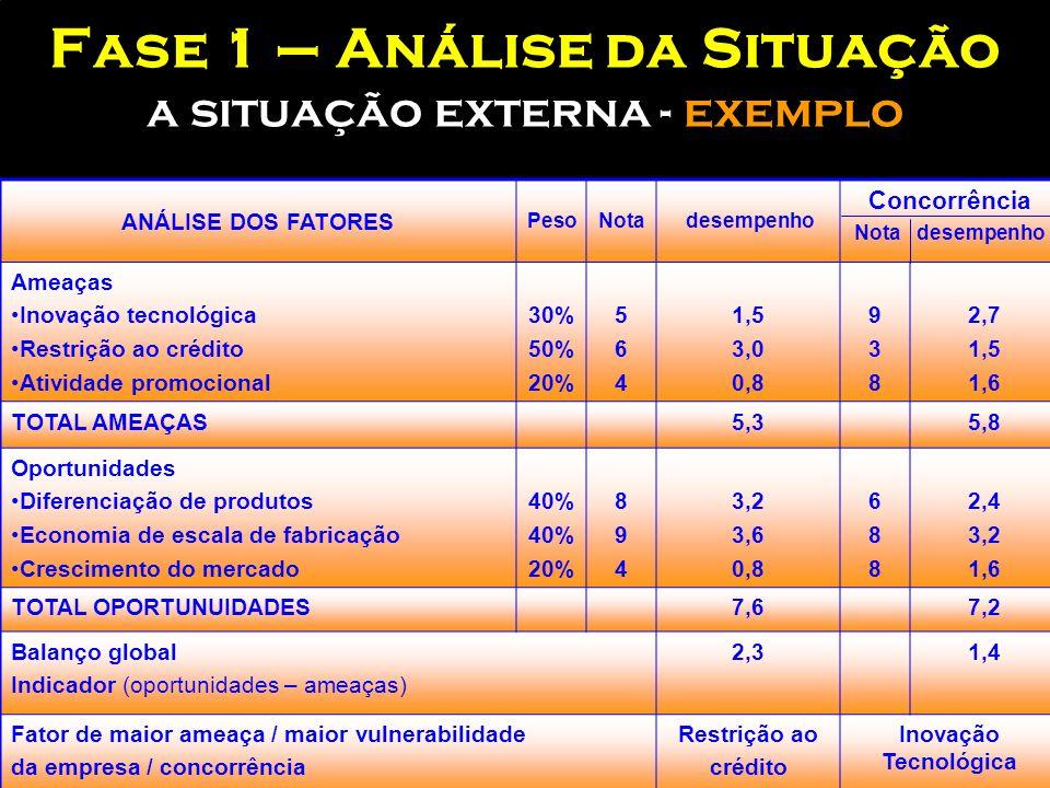 Fase 1 – Análise da Situação a situação externa - exemplo