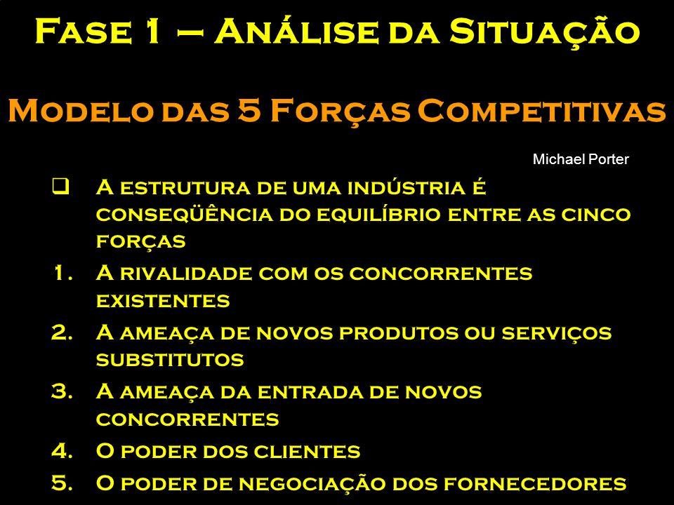 Modelo das 5 Forças Competitivas