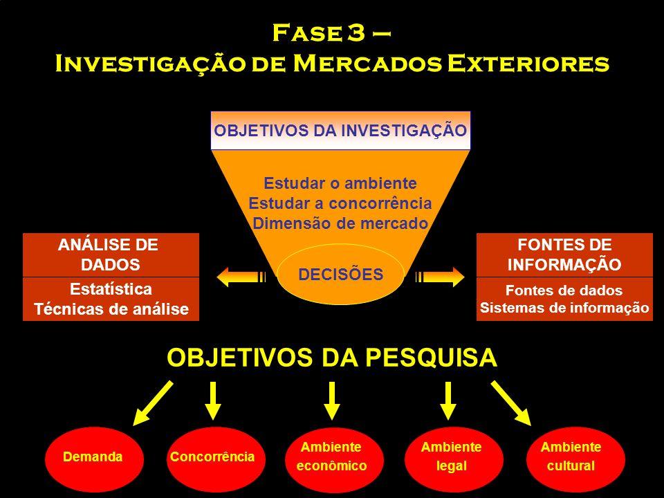 Fase 3 – Investigação de Mercados Exteriores