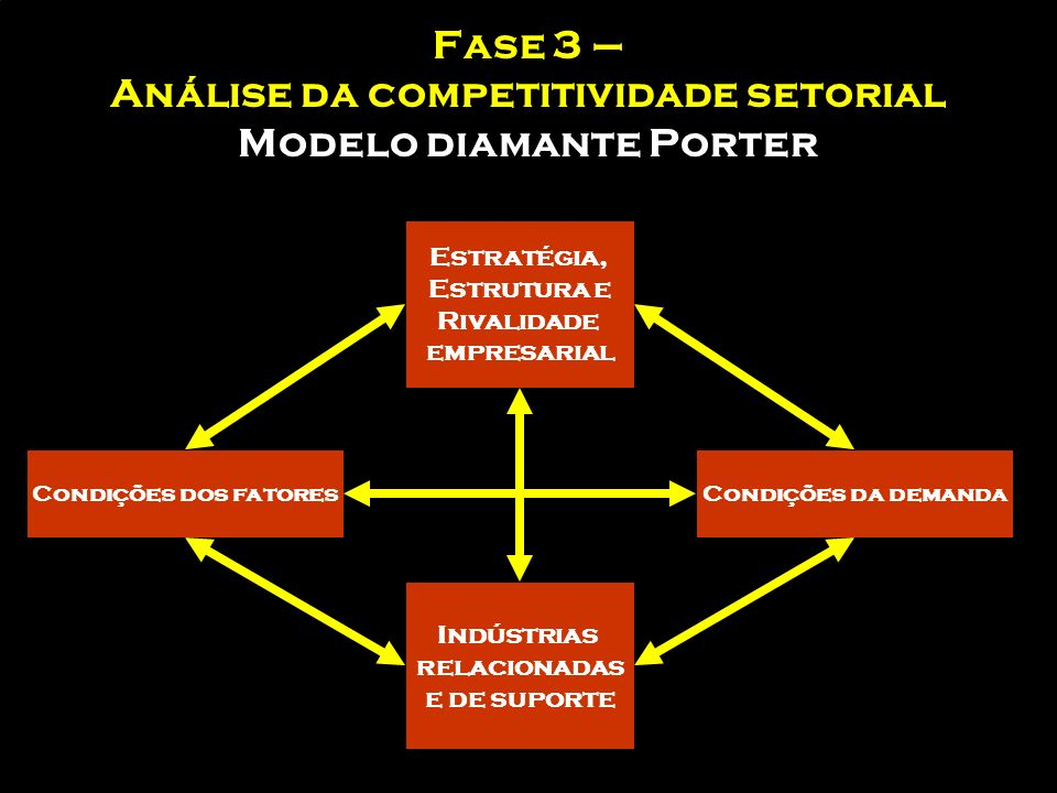 Fase 3 – Análise da competitividade setorial Modelo diamante Porter