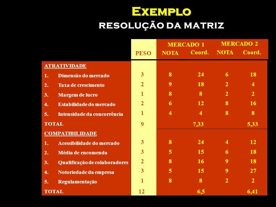 Exemplo resolução da matriz