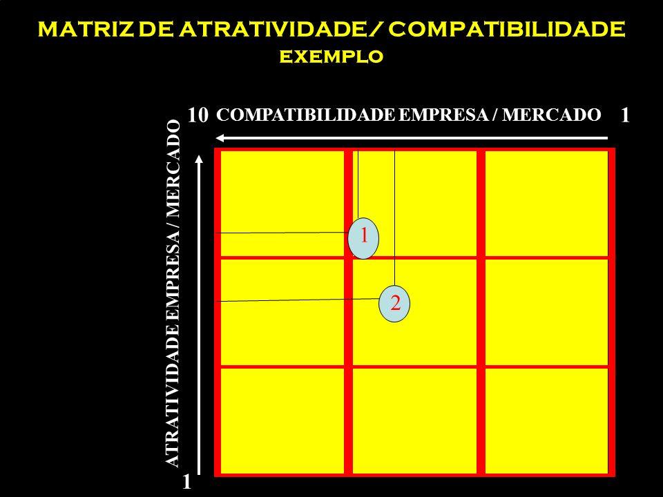 MATRIZ DE ATRATIVIDADE/ COMPATIBILIDADE exemplo