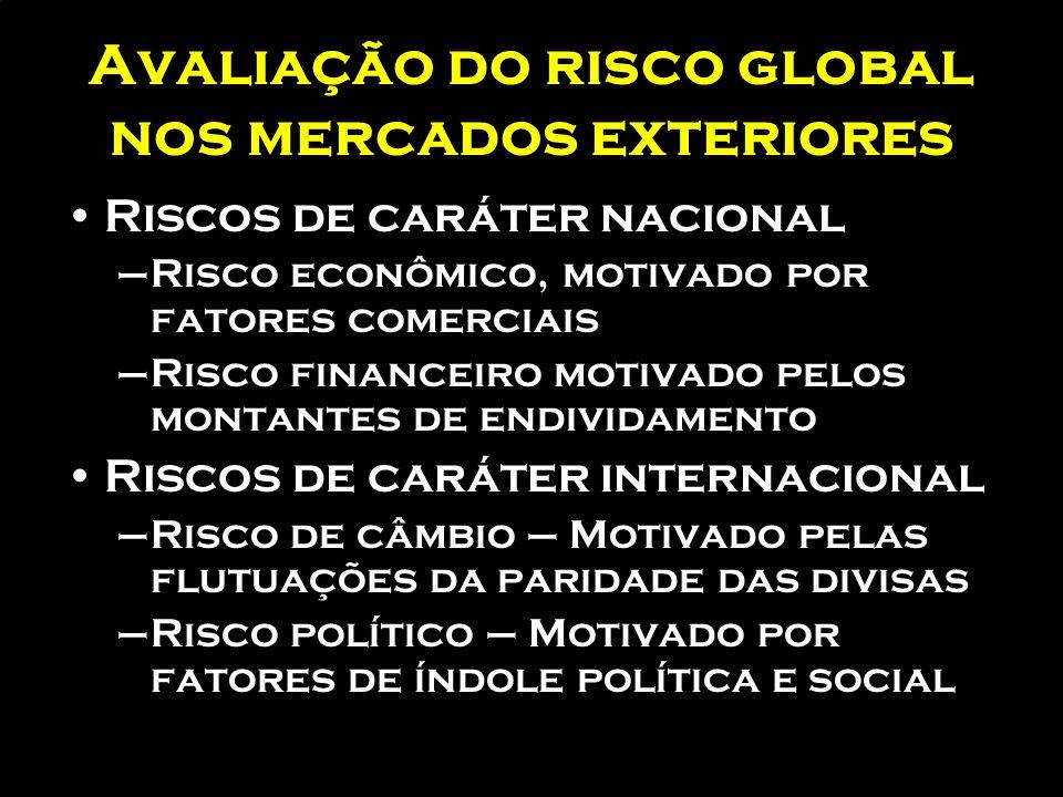 Avaliação do risco global nos mercados exteriores