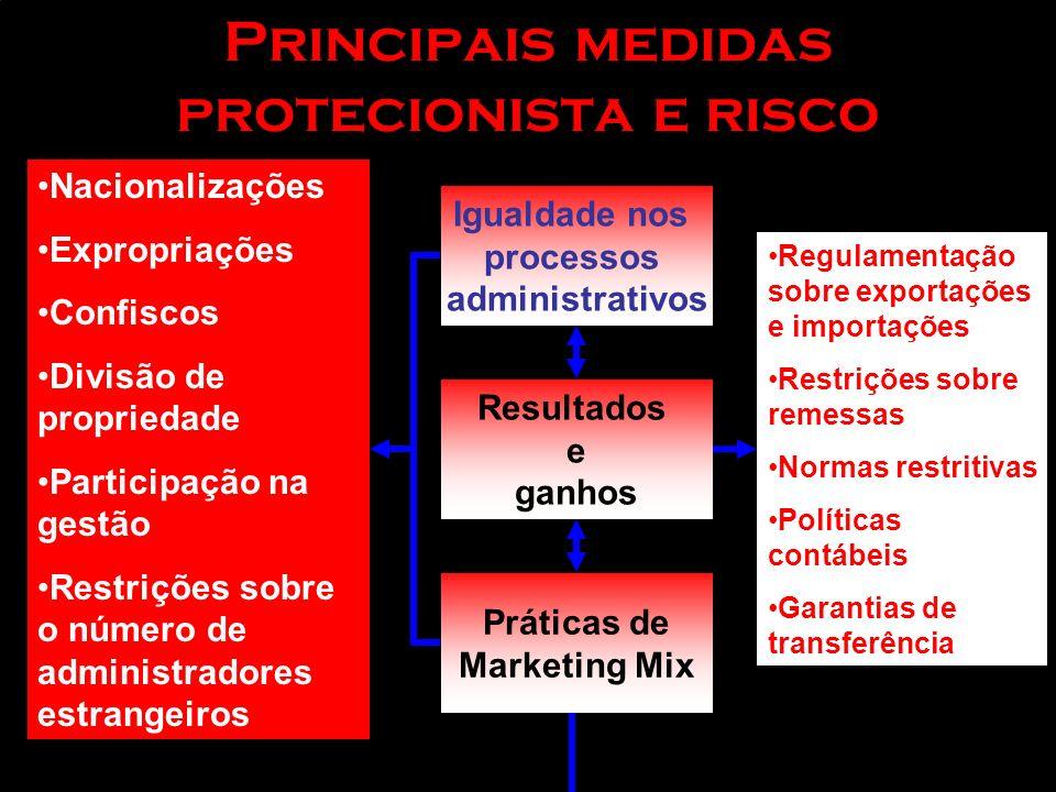 Principais medidas protecionista e risco