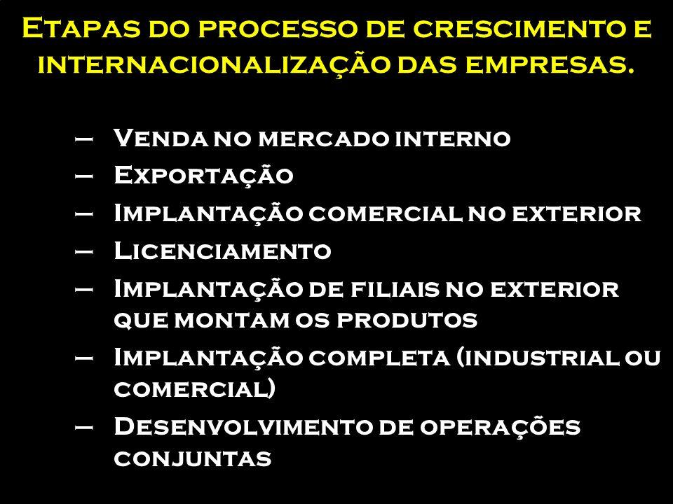 Etapas do processo de crescimento e internacionalização das empresas.