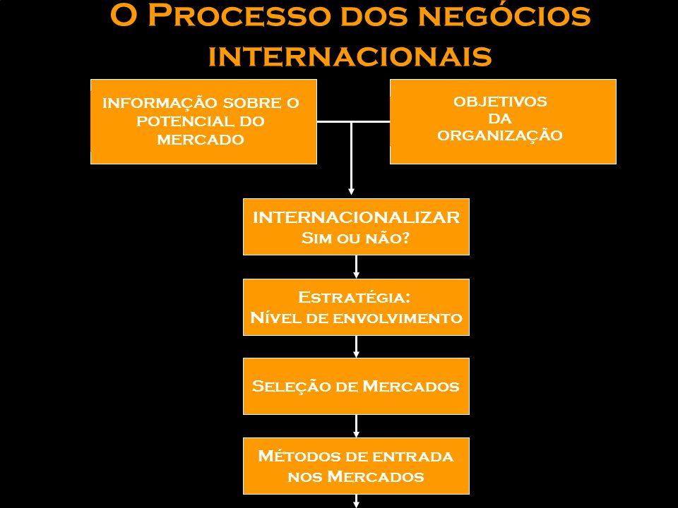 O Processo dos negócios internacionais