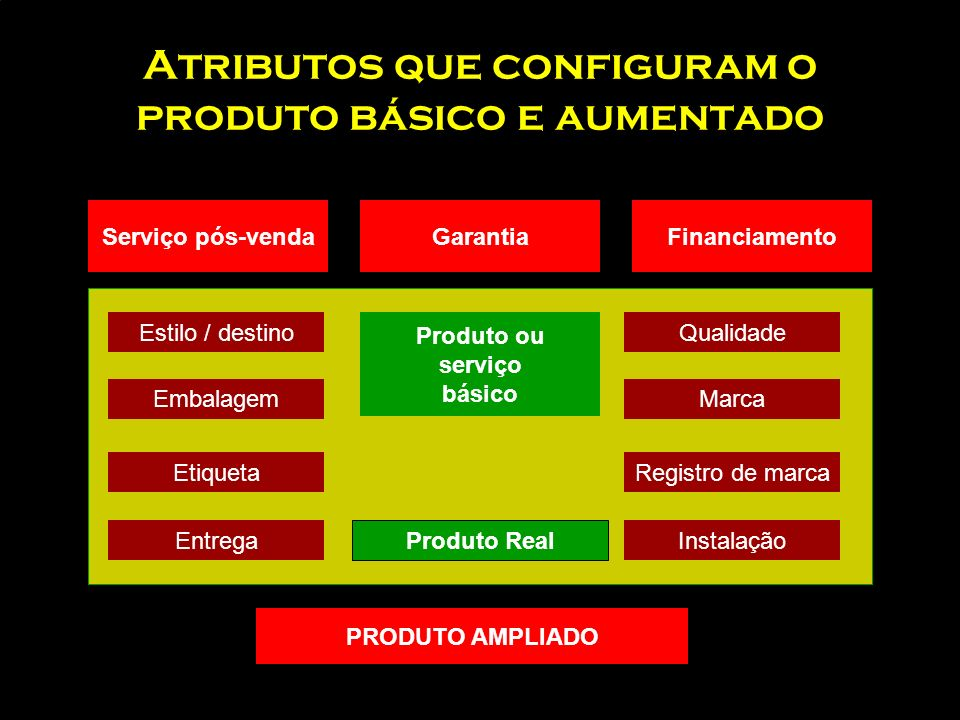 Atributos que configuram o produto básico e aumentado