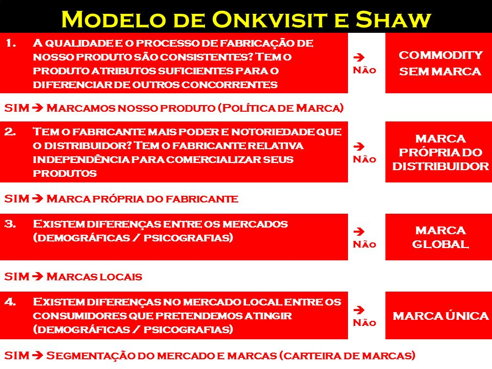 Modelo de Onkvisit e Shaw