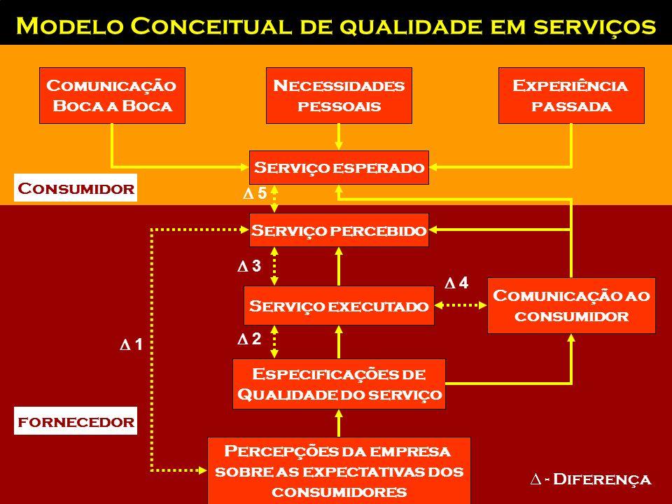 Modelo Conceitual de qualidade em serviços