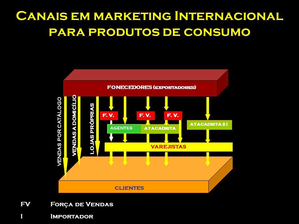 Canais em marketing Internacional para produtos de consumo