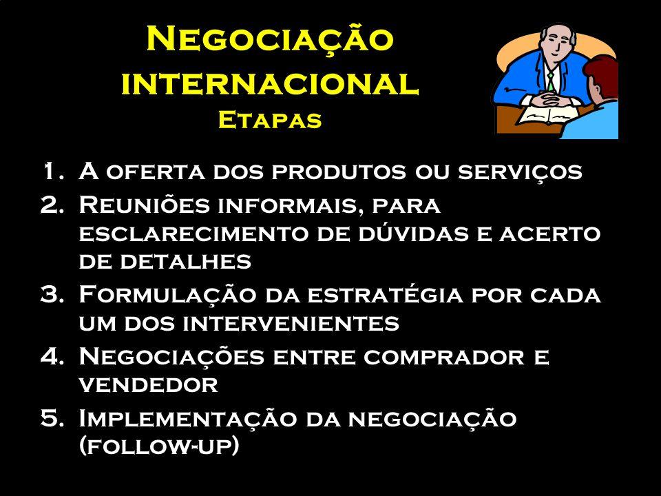 Negociação internacional Etapas