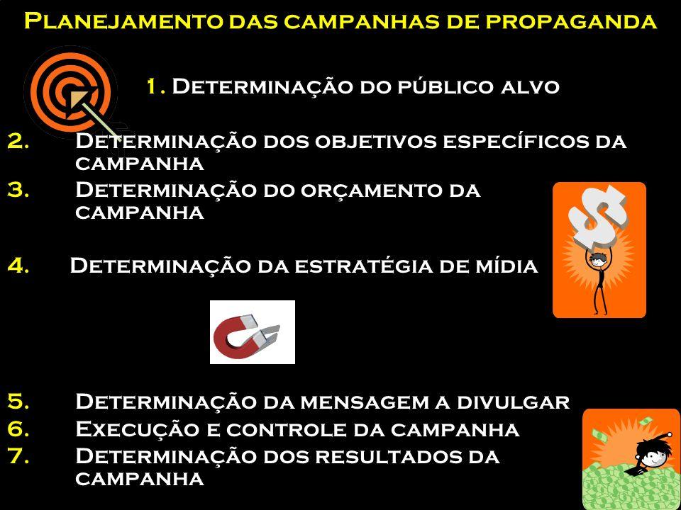 Planejamento das campanhas de propaganda