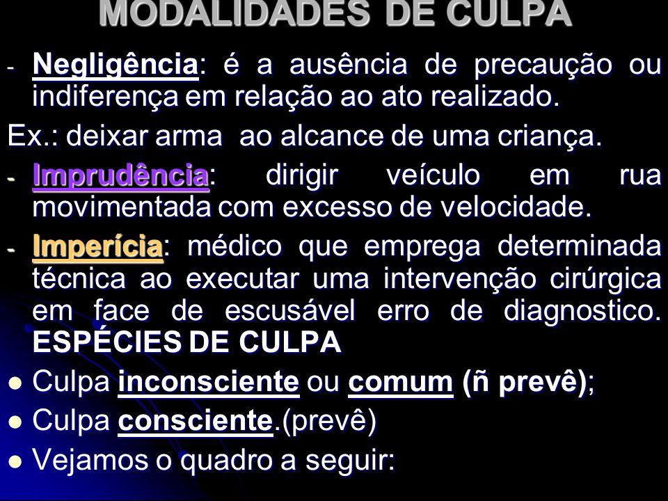 MODALIDADES DE CULPA Negligência: é a ausência de precaução ou indiferença em relação ao ato realizado.