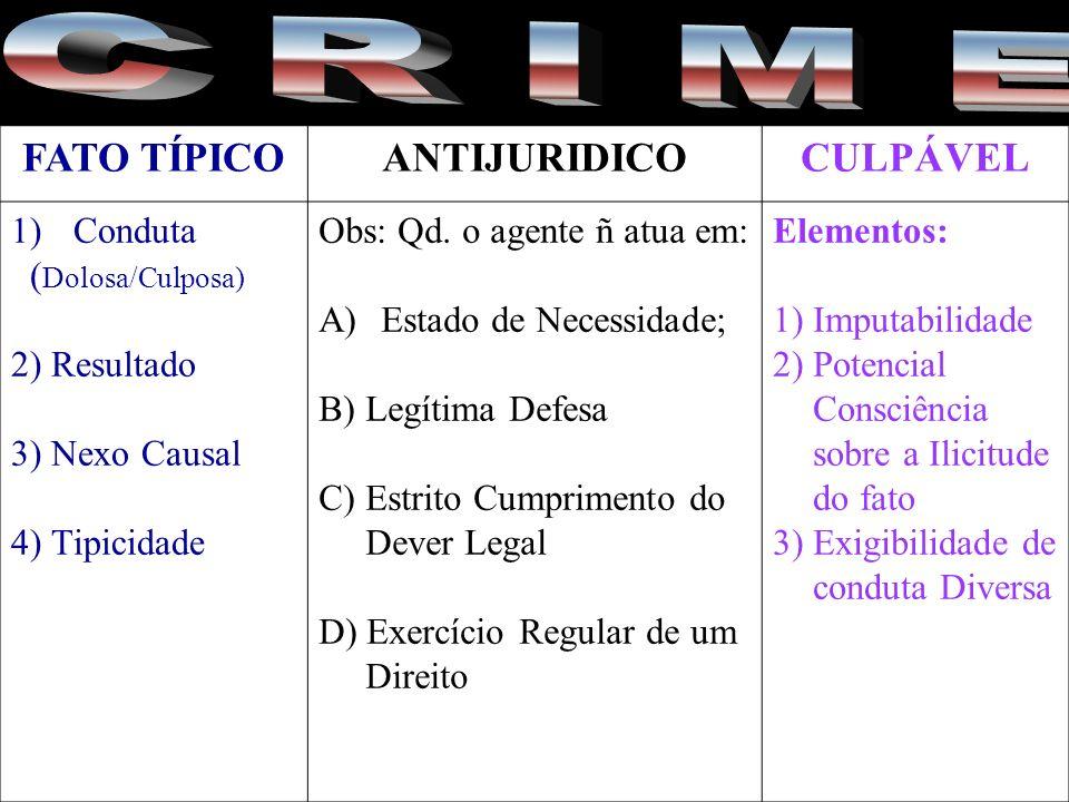 C R I M E FATO TÍPICO ANTIJURIDICO CULPÁVEL Conduta (Dolosa/Culposa)