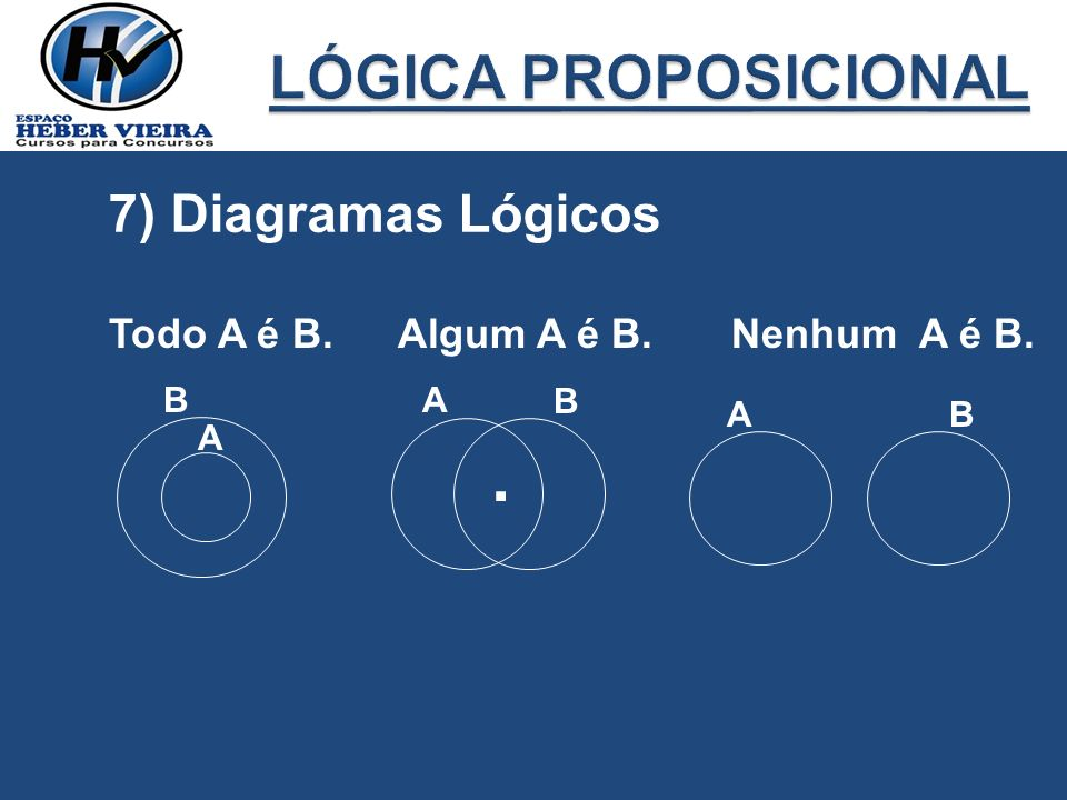. LÓGICA PROPOSICIONAL 7) Diagramas Lógicos Todo A é B. Algum A é B.
