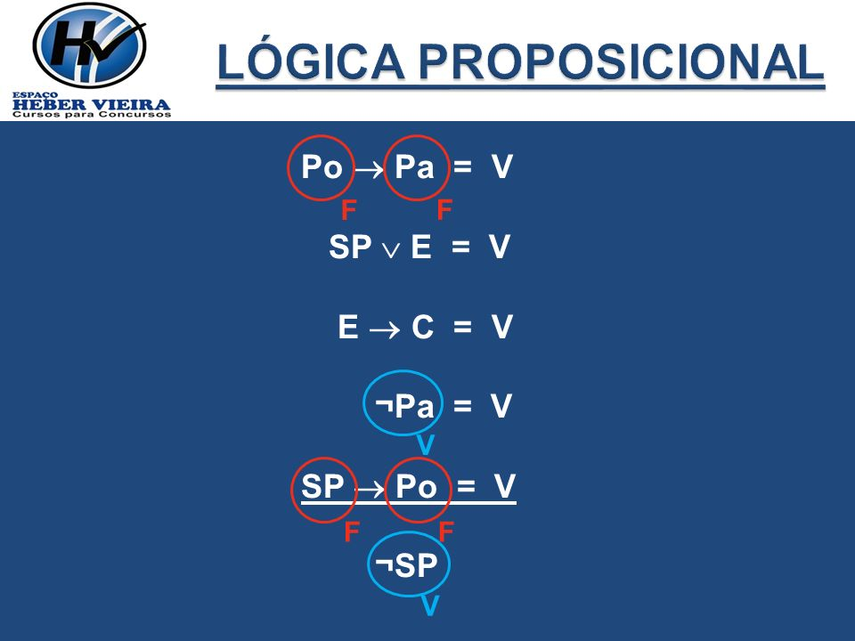 LÓGICA PROPOSICIONAL Po  Pa = V SP  E = V E  C = V ¬Pa = V