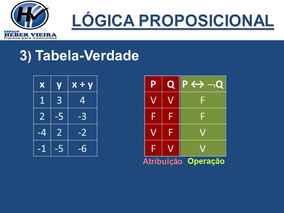 LÓGICA PROPOSICIONAL 3) Tabela-Verdade x y x + y 1 3 4 2 -5 -3 -4 -2