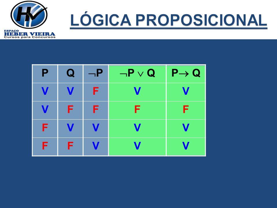 LÓGICA PROPOSICIONAL P Q P P  Q P Q V F