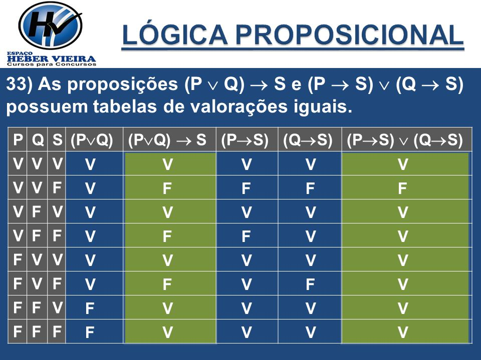 LÓGICA PROPOSICIONAL 33) As proposições (P  Q)  S e (P  S)  (Q  S) possuem tabelas de valorações iguais.
