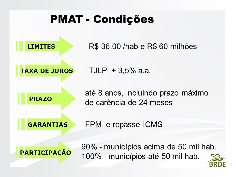 PMAT - Condições R$ 36,00 /hab e R$ 60 milhões TJLP + 3,5% a.a.