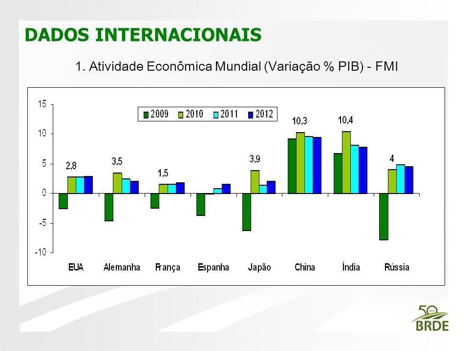 1. Atividade Econômica Mundial (Variação % PIB) - FMI