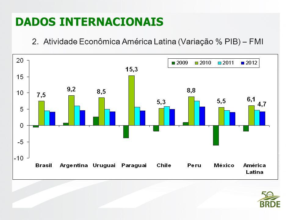 2. Atividade Econômica América Latina (Variação % PIB) – FMI