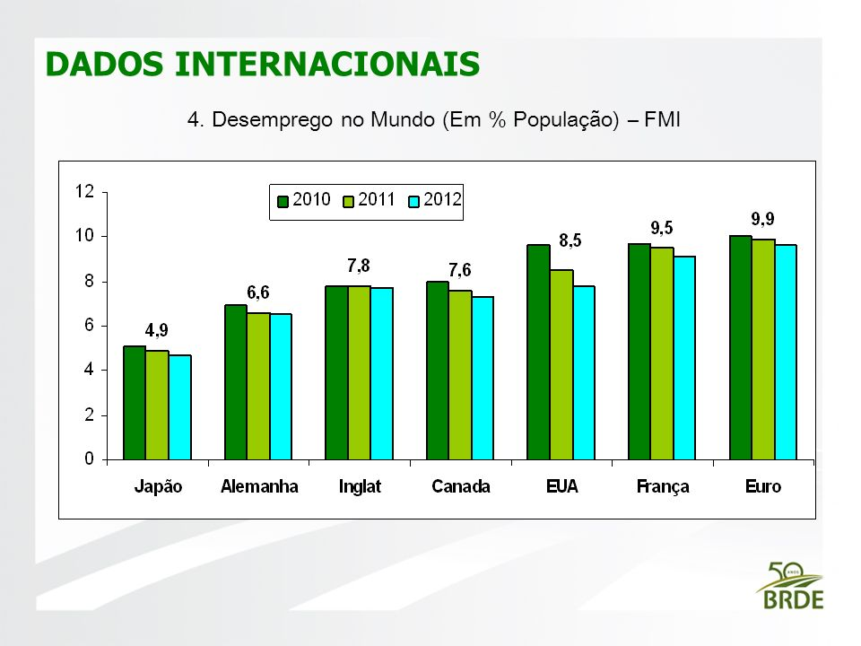 4. Desemprego no Mundo (Em % População) – FMI