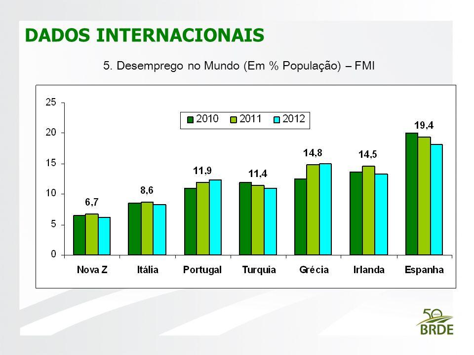 5. Desemprego no Mundo (Em % População) – FMI