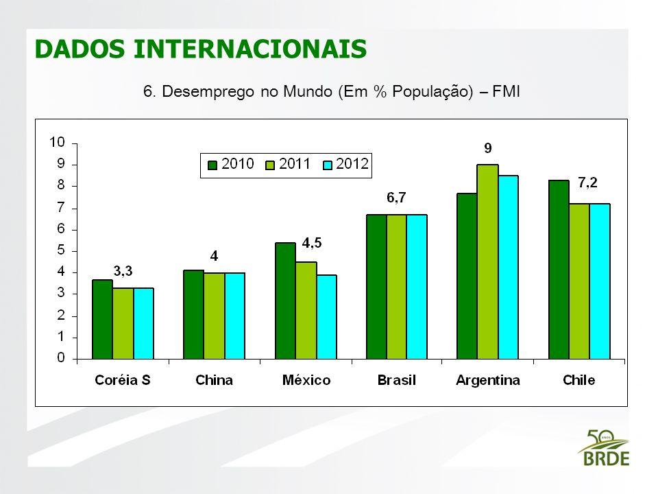 6. Desemprego no Mundo (Em % População) – FMI