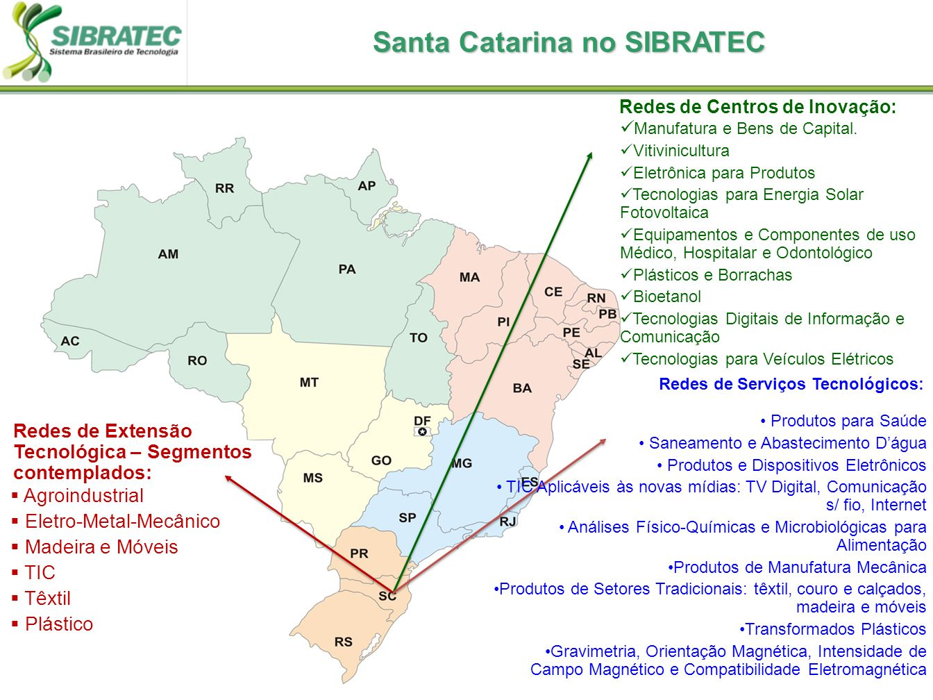Santa Catarina no SIBRATEC