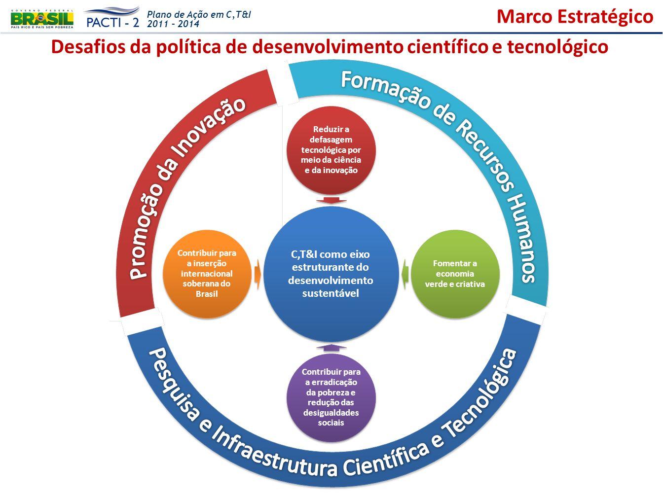 Desafios da política de desenvolvimento científico e tecnológico