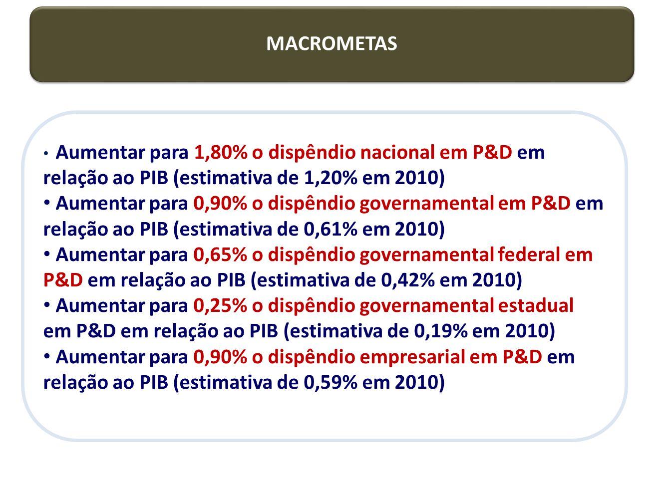 MACROMETAS Aumentar para 1,80% o dispêndio nacional em P&D em relação ao PIB (estimativa de 1,20% em 2010)