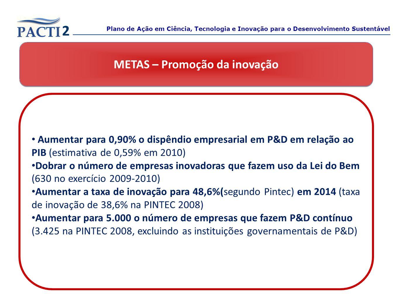 METAS – Promoção da inovação