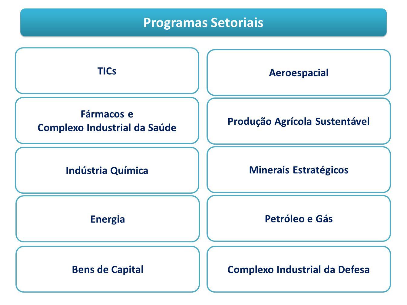 Programas Setoriais TICs Aeroespacial Fármacos e