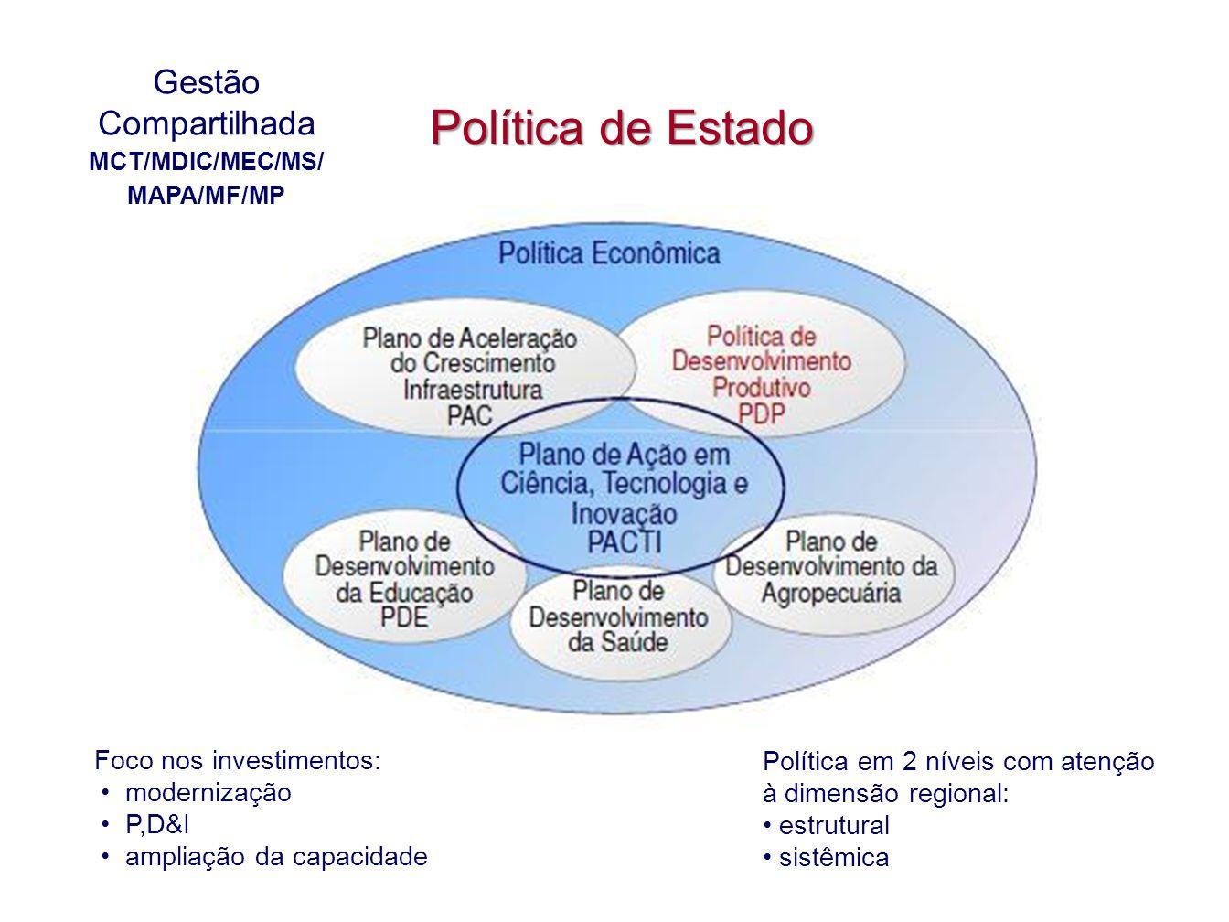 Política de Estado Gestão Compartilhada Foco nos investimentos: