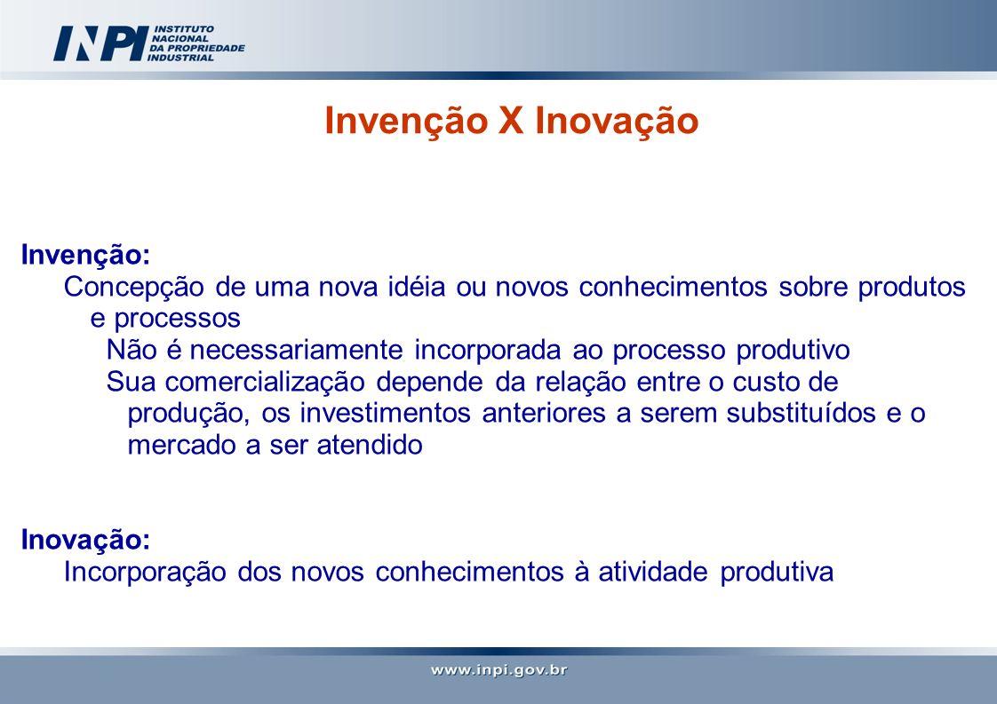 Invenção X Inovação Invenção: