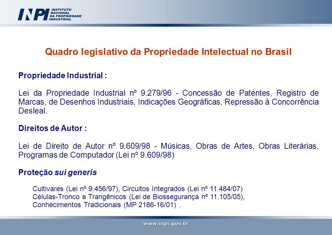 Quadro legislativo da Propriedade Intelectual no Brasil