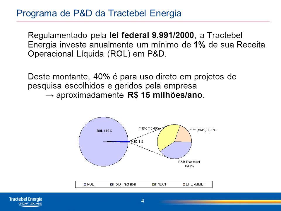 Programa de P&D da Tractebel Energia