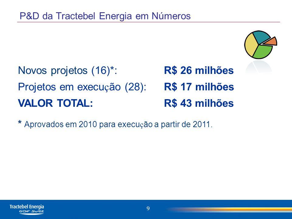 P&D da Tractebel Energia em Números