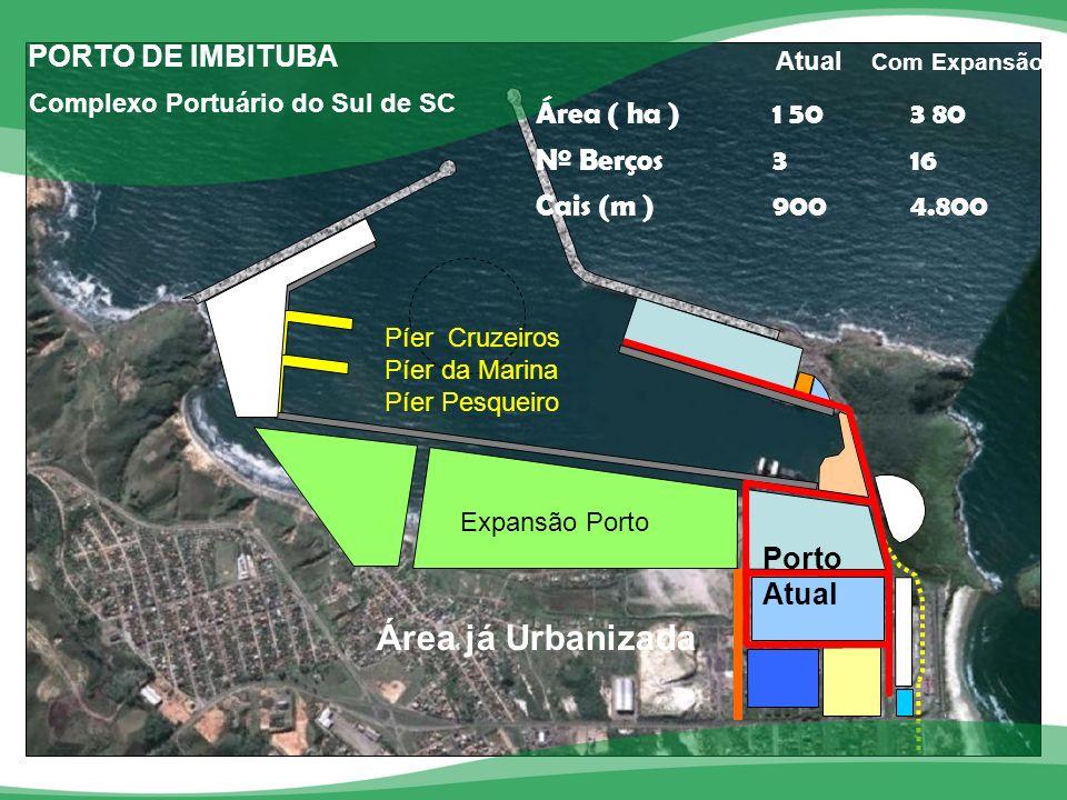 Com Expansão Área já Urbanizada PORTO DE IMBITUBA Área ( ha ) 1 50