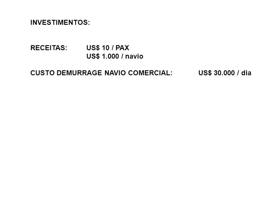 INVESTIMENTOS: RECEITAS: US$ 10 / PAX. US$ 1.000 / navio.