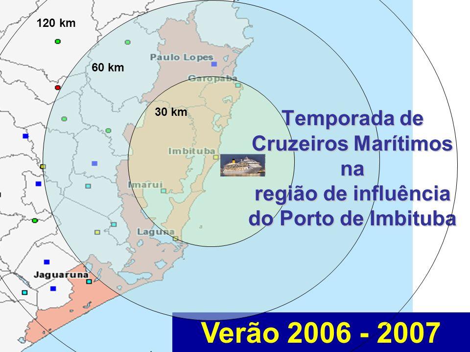 120 km 60 km. 30 km. Temporada de Cruzeiros Marítimos na região de influência do Porto de Imbituba.
