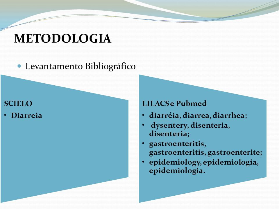 METODOLOGIA Levantamento Bibliográfico SCIELO Diarreia LILACS e Pubmed