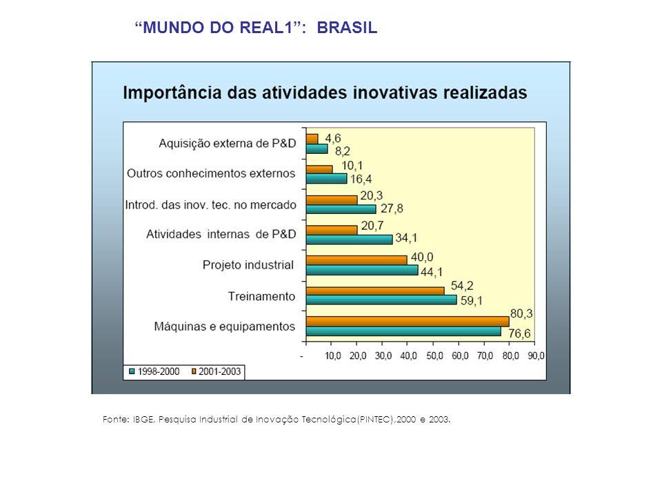 MUNDO DO REAL1 : BRASIL